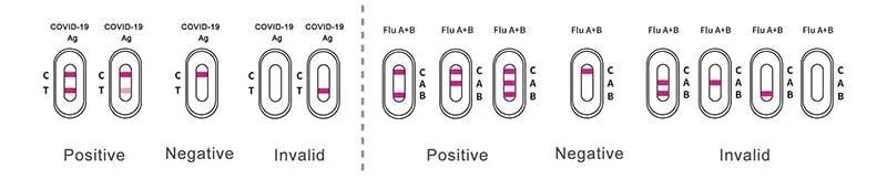 COVID19-Influenza-A+B-Antigen-Combo-Rapid-Test-interpretazione-dei-risultati