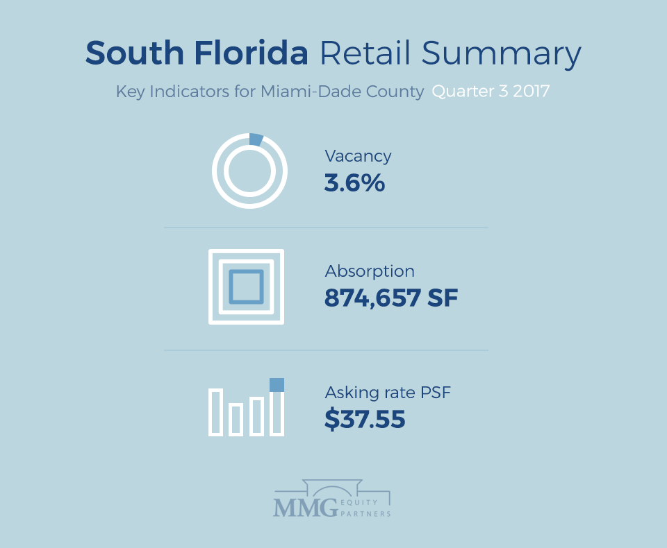 South Florida Retail Summary- Q3 2017