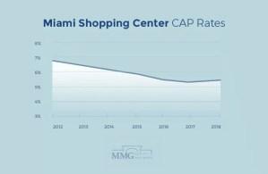 Miami Shopping Center CAP Rates