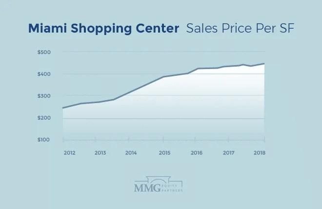 Miami Shopping Center Sales Price Per SF