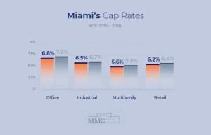 Miami Commercial Real Estate Cap Rates Comparision 2019