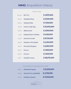 Top Real Estate Investors Miami - MMG Miami Retail Investments 2021