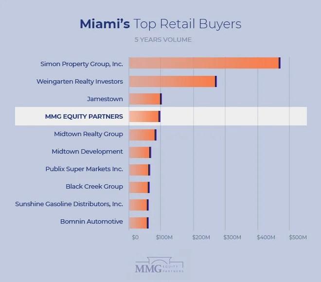 Top Real Estate Investors Miami – Miami Retail Investment Totals 2021