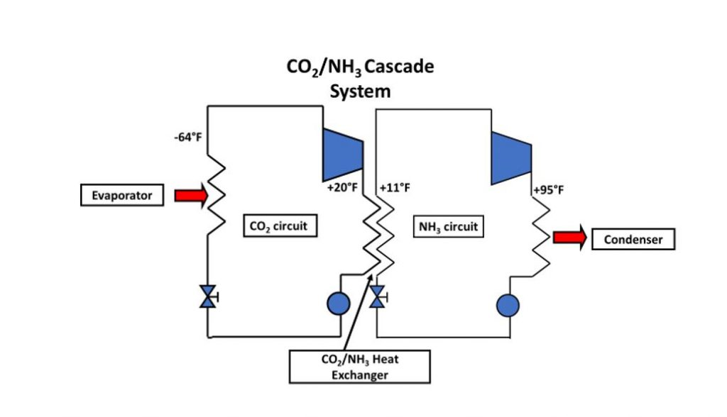 In Case You Missed it — Alternative Refrigeration: CO2