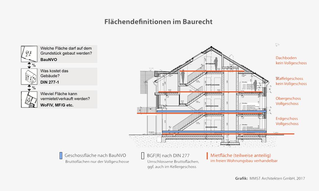 Baurechtlich maximale Mietfläche
