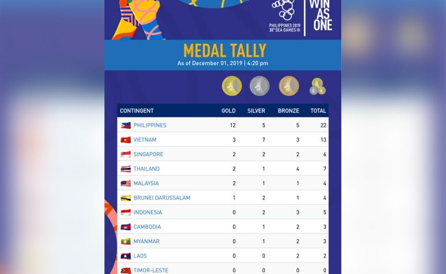 Myanmar Opens Philippines Sea Games With Four Bronze