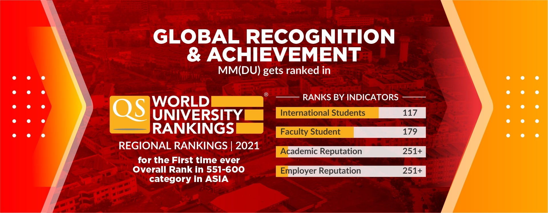 MMDU QS World University Rank Report 2020
