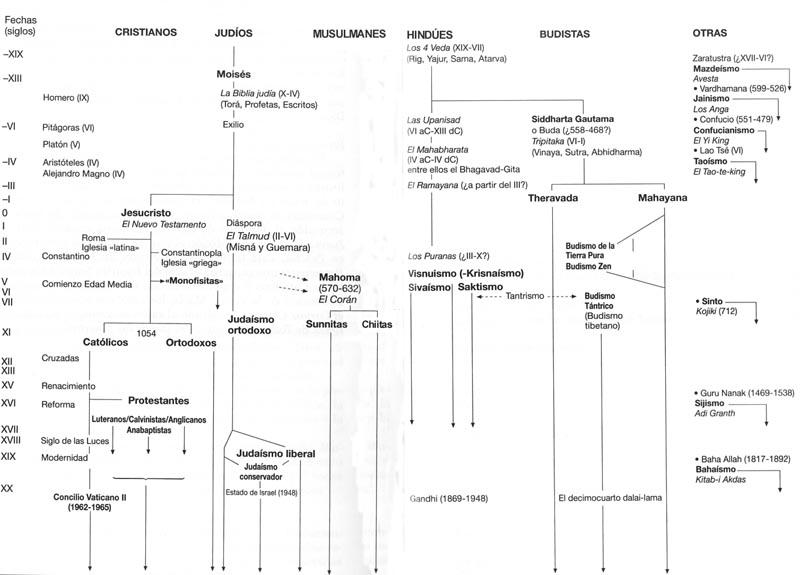 Resultado de imagen de cronología religiones