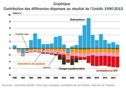 Resultat_Unedic_1990-2015