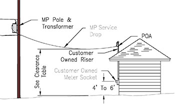 Residential Power Pole Diagram Overhead Service Diagram