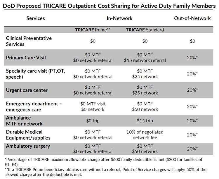 MOAA  New TRICARE Fees Could Be Coming to You