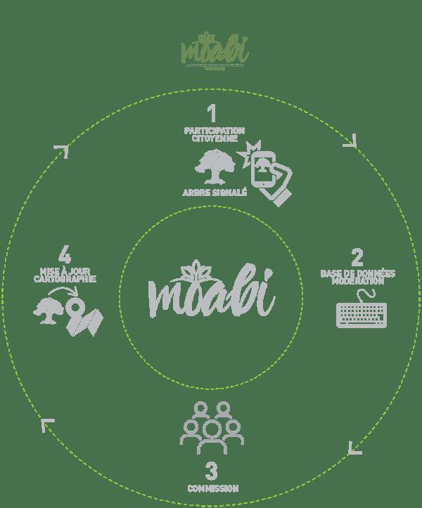 Illustration-MOABI-logo