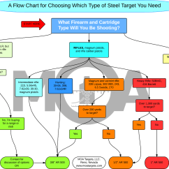 Exchange 2013 Mail Flow Diagram 2003 Ford Explorer Exhaust Chart For Picking Steel Target Type Ar15 Com