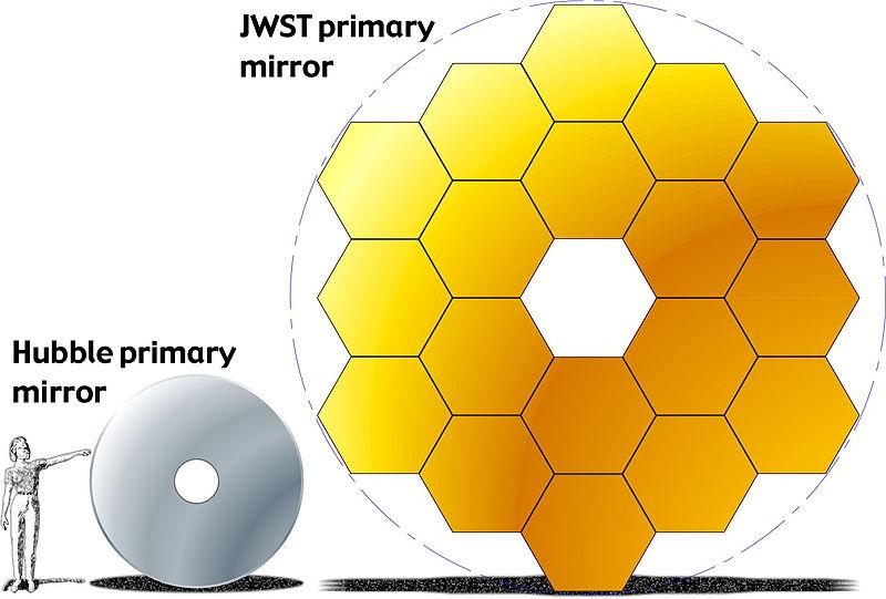 Perbandingan Teleskop James Webb dengan Teleskop Hubble
