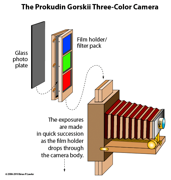 prokudin gorskii color camera filter lantern