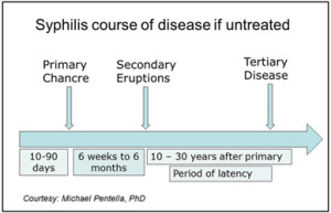 Syphilis-stages2ad