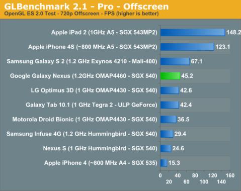 galaxy nexus benchmark (3)