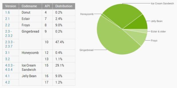 android_verteilung_header