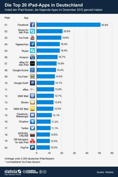 infografik_835_Top_20_iPad_Apps_in_Deutschland_b [1600x1200]