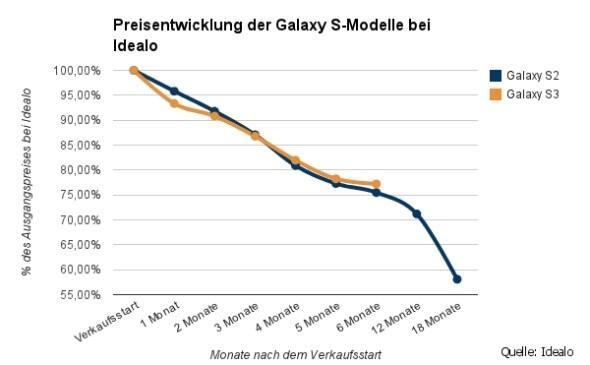 Grafik-Samsung-Galaxy_final