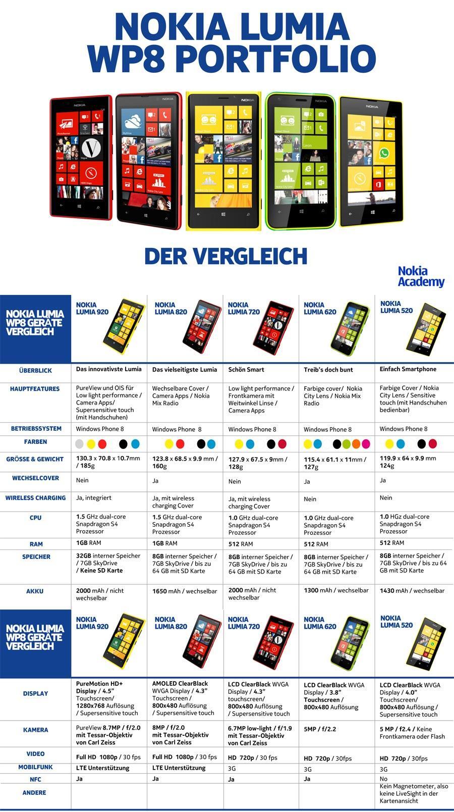 Nokia-Lumia-Portfolio-WP8-1
