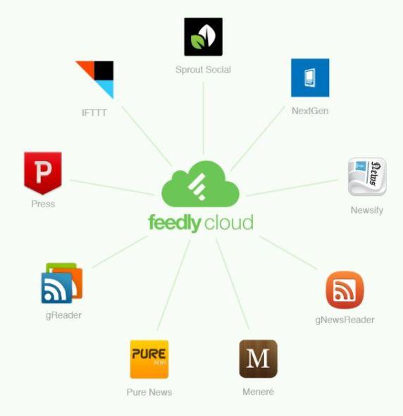 feedly_cloud