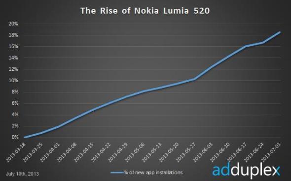 lumia 520 adduplex 02