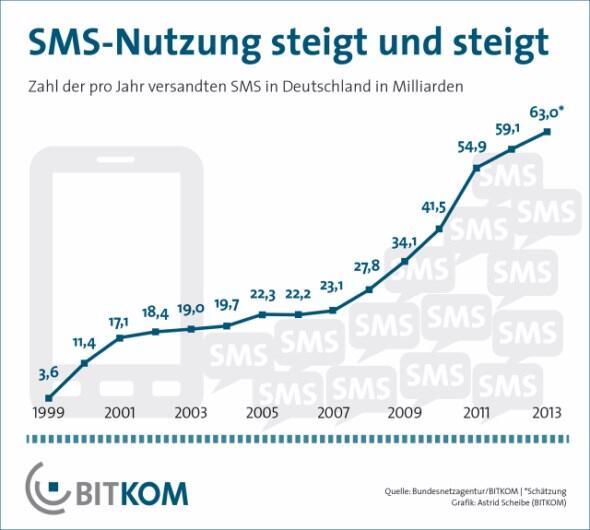 SMS_Nutzung_final 1