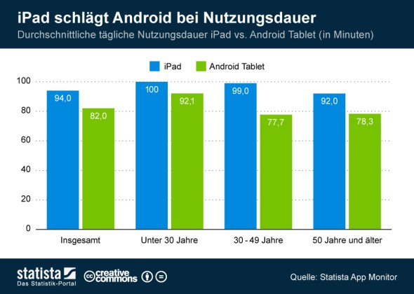Nutzungsdauer_Tablets_grafikn