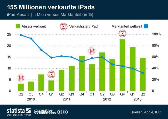 infografik_1542_Entwicklung_iPad_Absatz_und_Marktanteil_weltweit_n