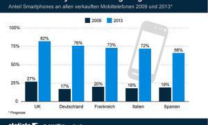 statista smartphone anteil