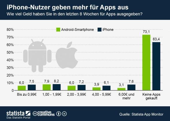 Statista-Infografik_1060_iphone-nutzer-geben-mehr-fuer-apps-aus-