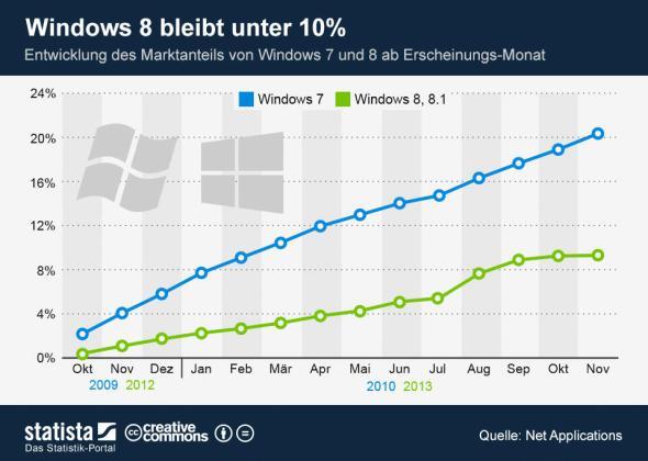 Windows Verteilung 2