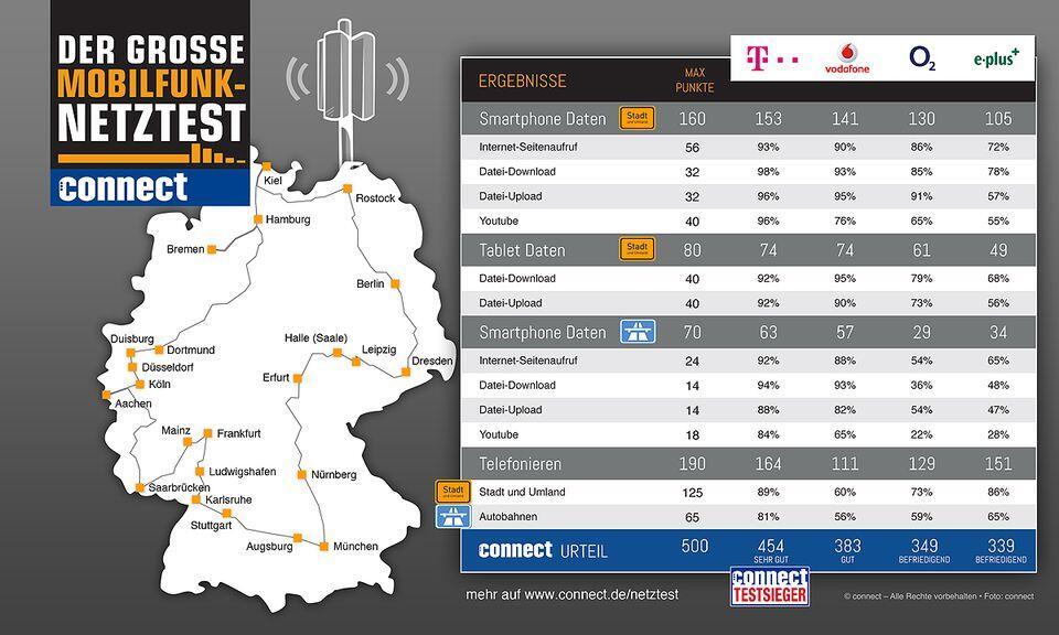 connect-Netztest-Deutschland-2013-Gesamtergebnis