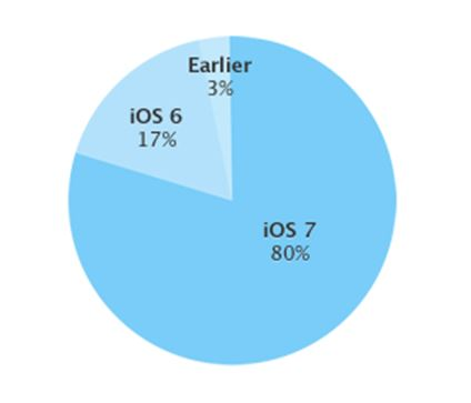 iOS Verteilung Januar