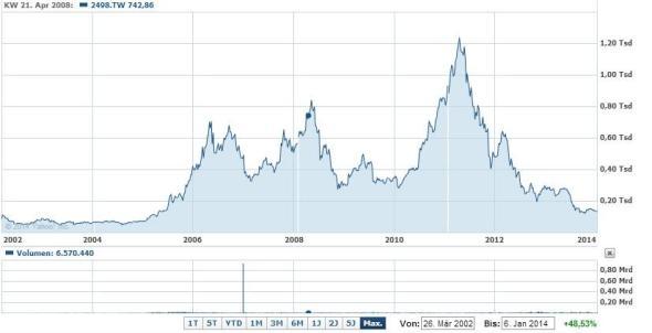 Anhand des Börsenwertes sieht man deutlich: 2008 ist das zweiterfolgreichste Jahr in der Geschichte von HTC