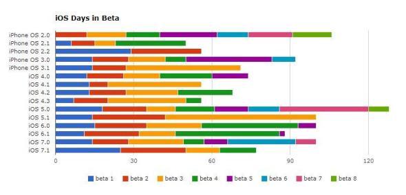 iOS Beta Tage Grafik
