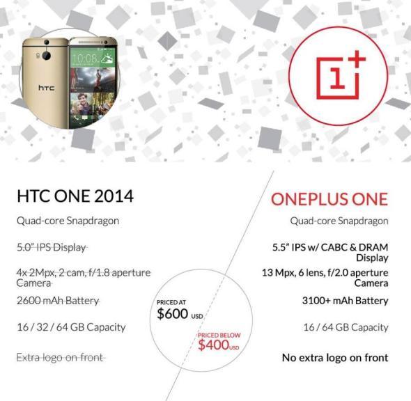 OnePlus One Vergleich