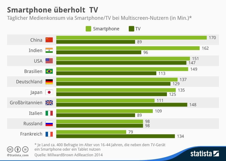 Statista-Infografik_2023_taegliche-nutzung-von-smartphone-und-tv-fuer-medieninhalte-