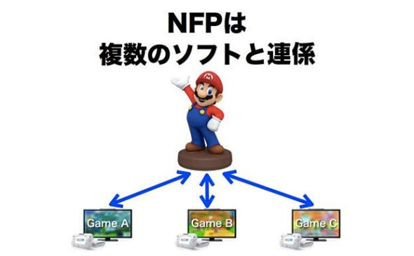 Nintendo Figuren