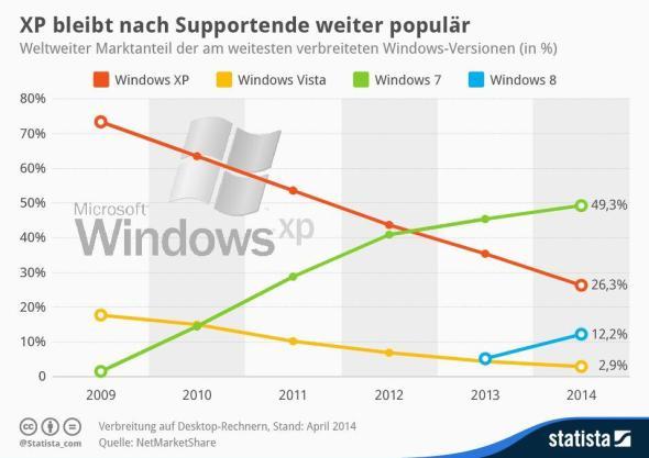 Windows Marktanteil Verteilung