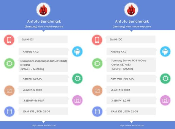 AnTuTu Benchmark Note 4