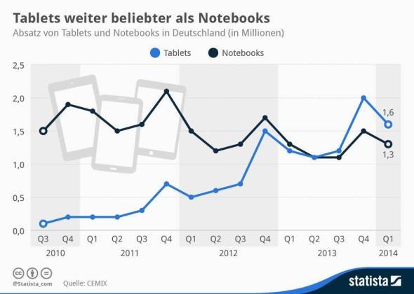 Tablets Deutschland Q1 2014