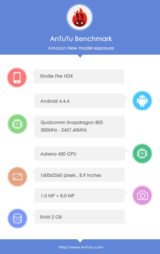 Amazon Kindle Fire HDX Antutu Benchmark