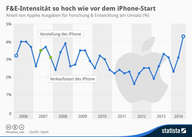 Apple Infografik Ausgaben