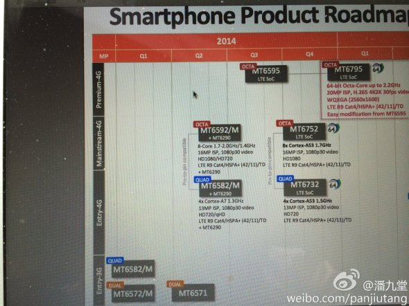 MediaTek_MT6795_Roadmap