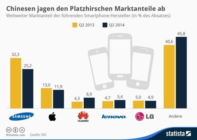 Smartphone Marktanteil Druck Asien Grafik