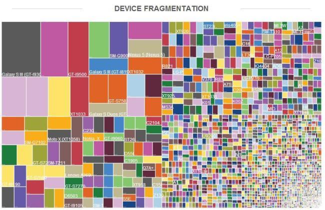 android fragmentierung geräte