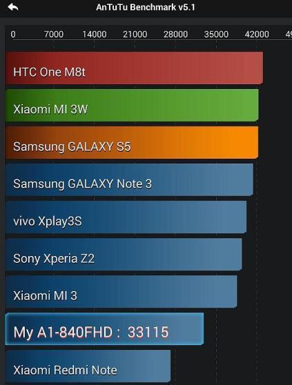 Acer Iconia Tab 8 AnTuTu Screenshot_2014-09-22-13-05-17