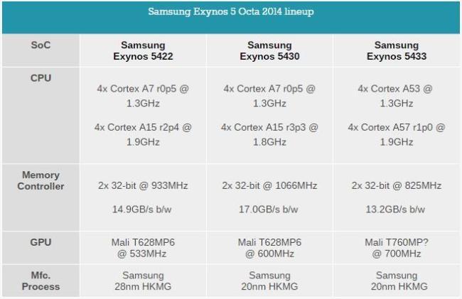 Exynos_5433_Datenblatt